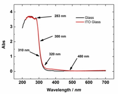 Fig. 2-4. Comparison of the absorption spectra of the ITO electrode on the glass substrate and the glass substrate.