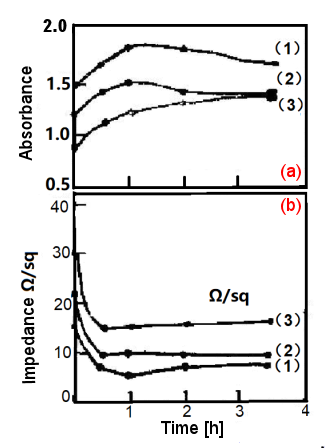 Fig. 2-5. The effect of annealing time on Pt film (glass substrate).