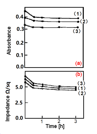 Fig. 2-6. The effect of annealing time on Au films.