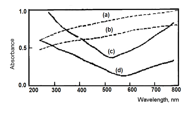Fig. 2-7. Absorption spectra of various films on quartz substrate.