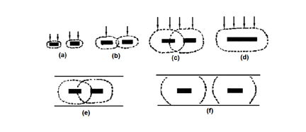 Fig. 3-3 Diffusion characteristics of grid electrode.