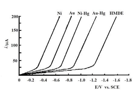 100%,Fig. 3-4 Thin-layer voltammograms describing the negative potential limits of different grid electrodes and mercury grid electrodes.