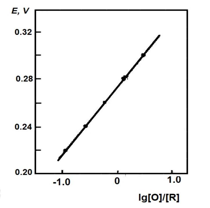 Fig. 4-2 Nernst plot of potassium ferricyanide system.