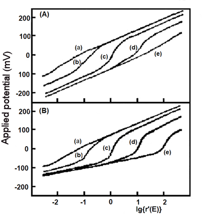 Fig. 5-2 (A) The influence of different absorbance change ratios on the simulated Nernst plots; (B) The influence of different absorbance change ratios on the simulated Nernst plots.