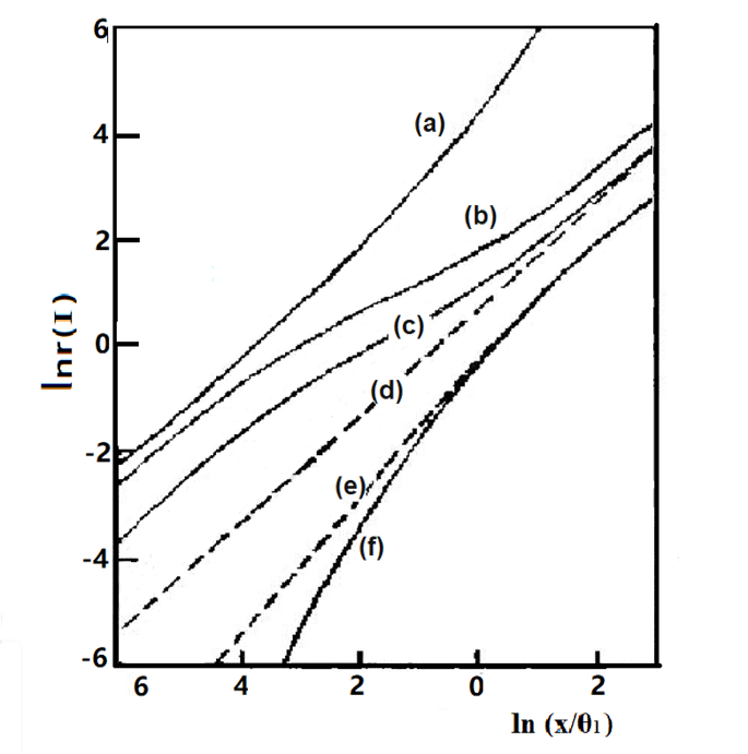 Fig. 6-1 Nerst plots for different values of [θ2/θ1, δ]
