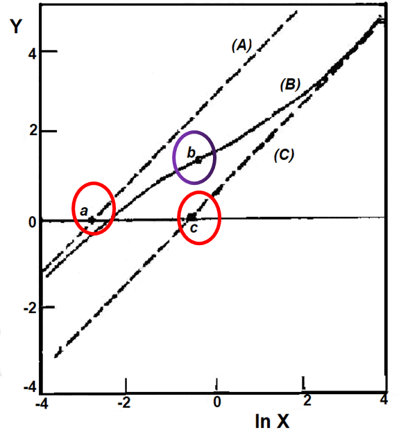 Fig. 6-2 shows the Nernst diagrams of the asymptote, the loading moment and the inflection point.
