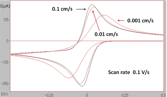 Fig.5-1 CV simulations at different electron transfer rates (ks = 0.1, 0.01, 0.001 cm/s).