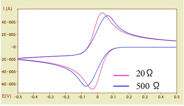 Fig.5-2 CV simulations for different solution resistances (Ru = 20Ω, 500Ω).