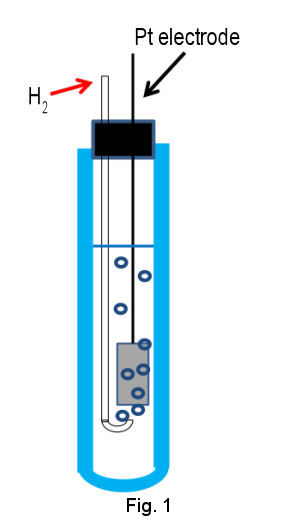 RHE diagram