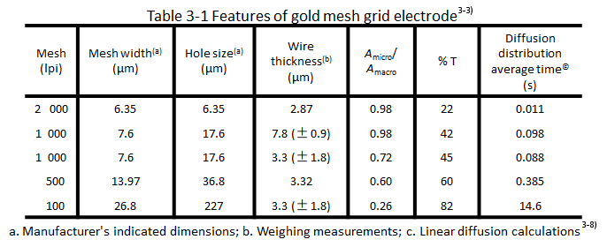 Table 3-1 Characteristics of gold grid electrodes&sup(3-3)