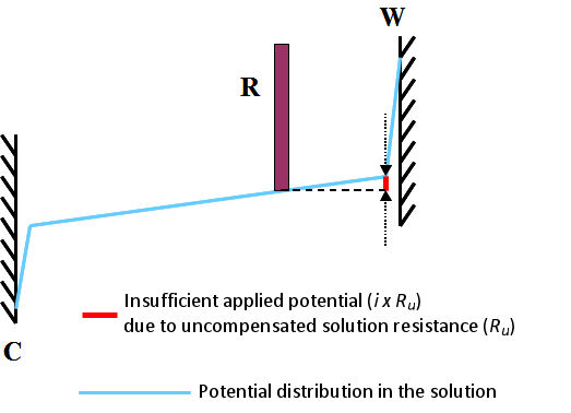 Fig. 3.1 Insufficient applied potential due to uncompensated solution resistance (Ru), W, C, R are the working electrode, the counter electrode and the reference electrode.