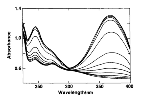 Fig. 7-1 The relationship between the spectrum of the laser dye solution and the applied potential.