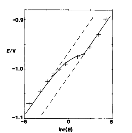 Fig. 7-2 The relationship between E and In r(E).